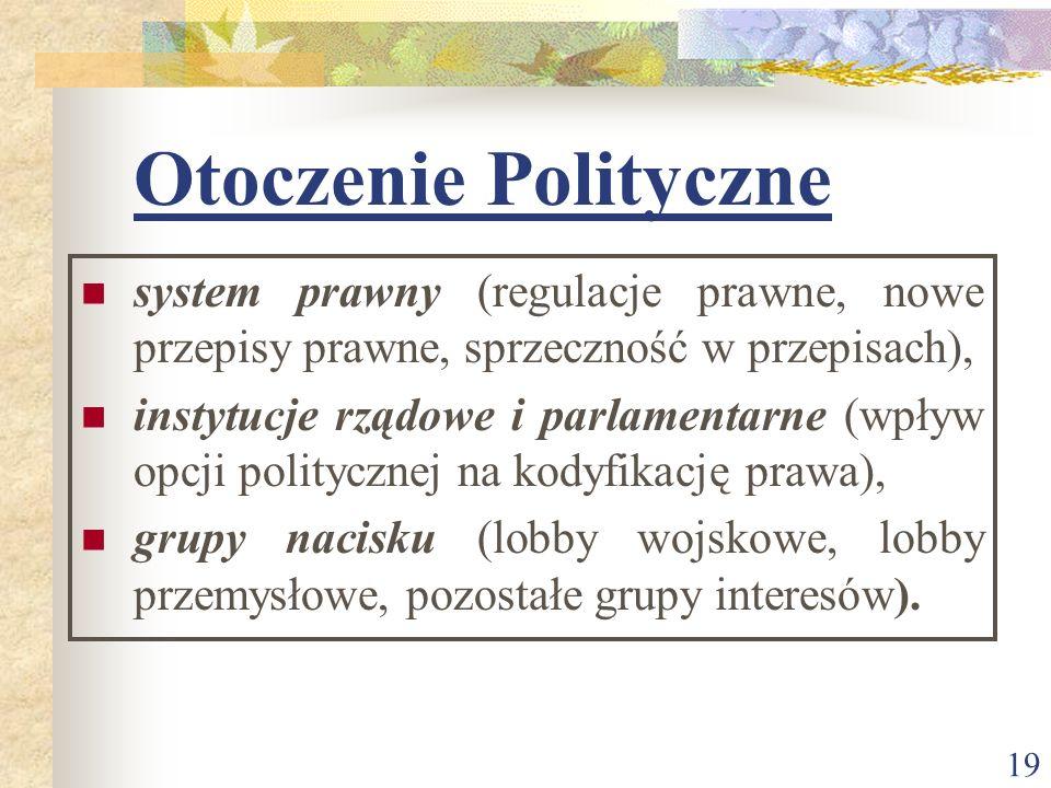 Otoczenie Polityczne system prawny (regulacje prawne, nowe przepisy prawne, sprzeczność w przepisach),