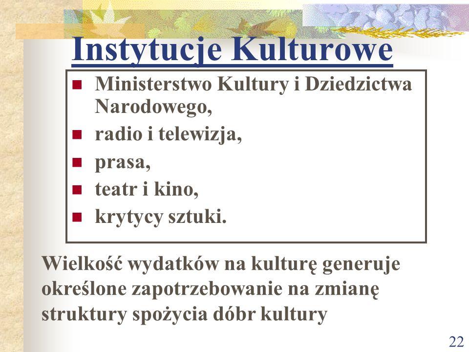 Instytucje Kulturowe Ministerstwo Kultury i Dziedzictwa Narodowego,