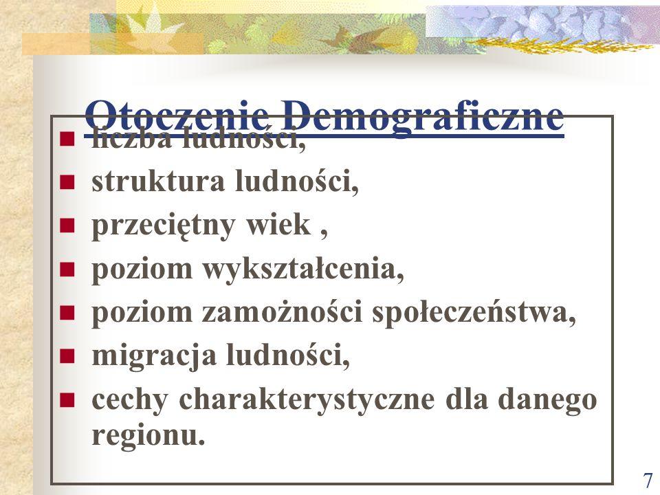 Otoczenie Demograficzne