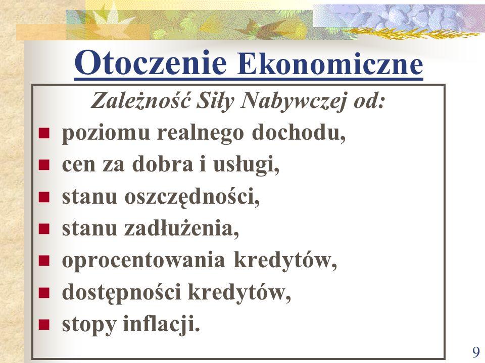 Otoczenie Ekonomiczne