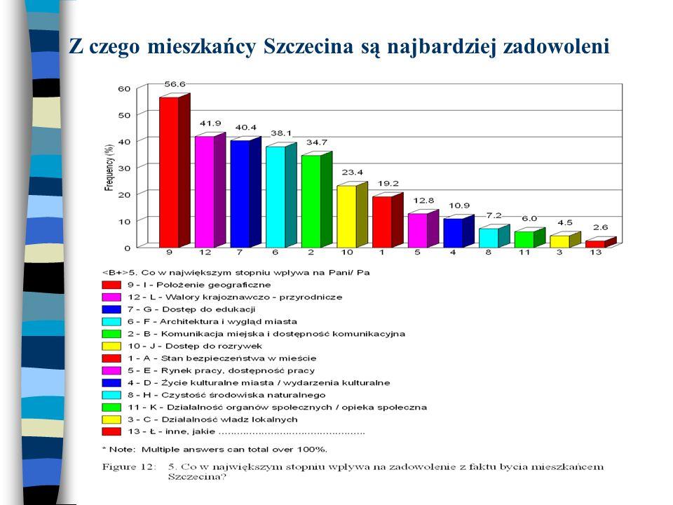 Z czego mieszkańcy Szczecina są najbardziej zadowoleni