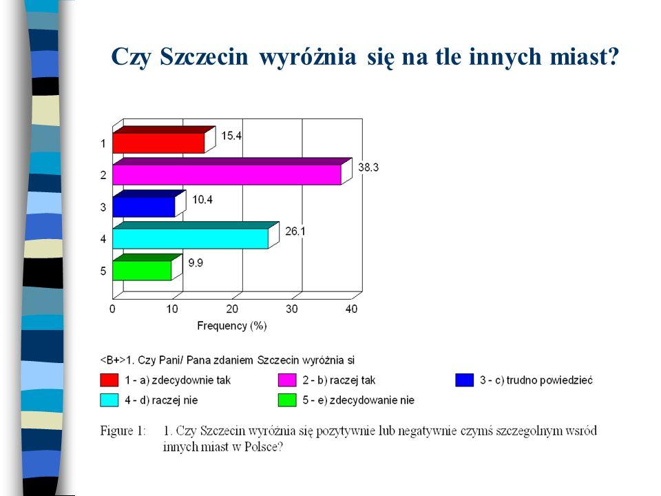 Czy Szczecin wyróżnia się na tle innych miast