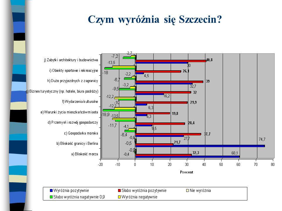 Czym wyróżnia się Szczecin