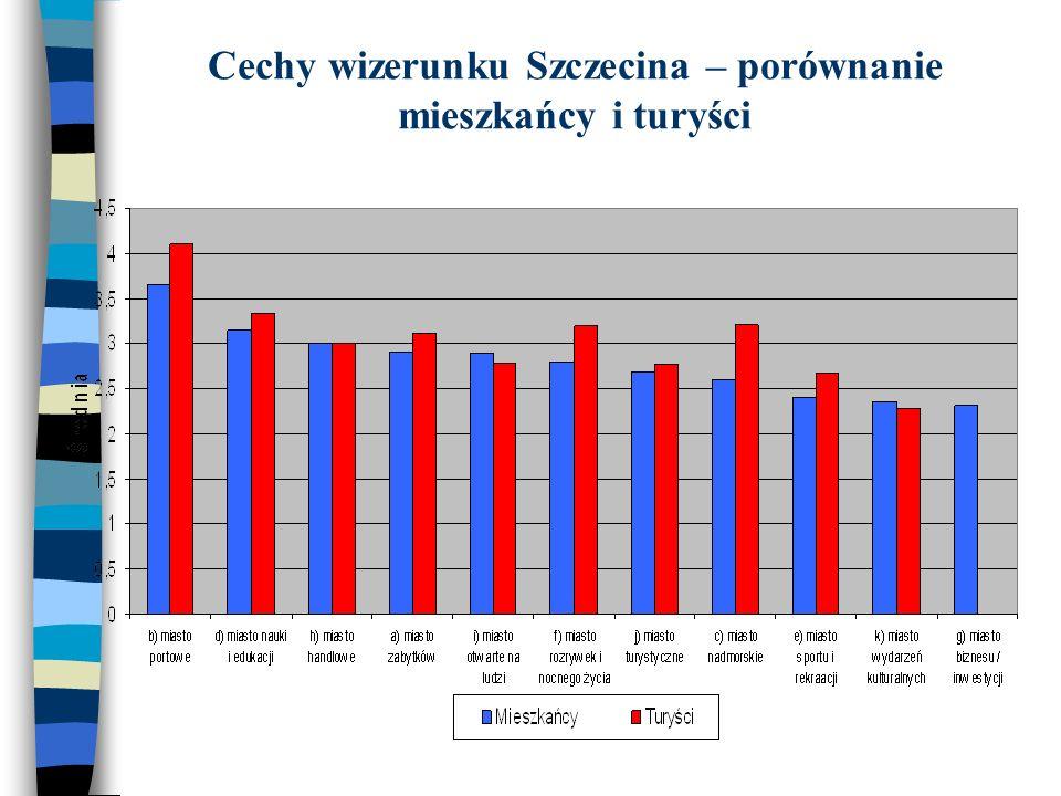 Cechy wizerunku Szczecina – porównanie mieszkańcy i turyści