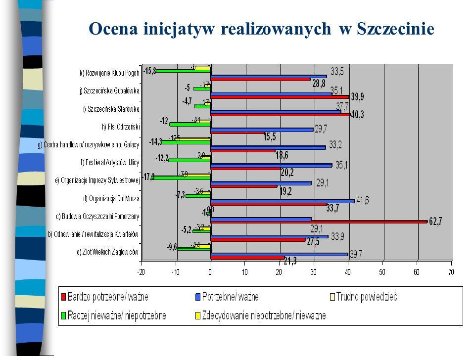 Ocena inicjatyw realizowanych w Szczecinie