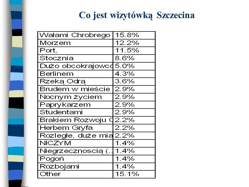 Co jest wizytówką Szczecina