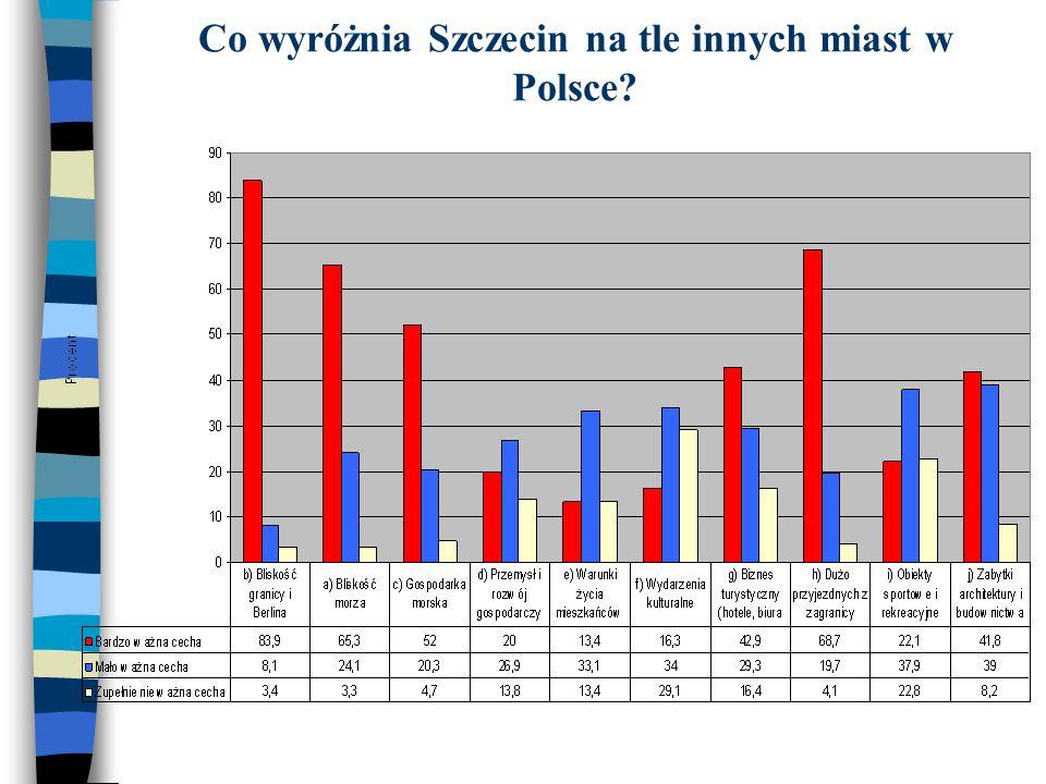 Co wyróżnia Szczecin na tle innych miast w Polsce