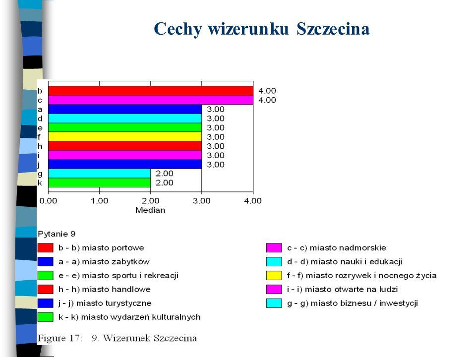 Cechy wizerunku Szczecina
