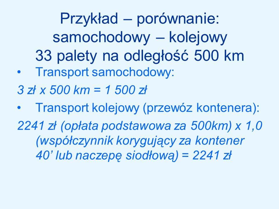 Przykład – porównanie: samochodowy – kolejowy 33 palety na odległość 500 km
