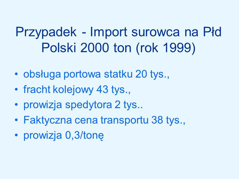 Przypadek - Import surowca na Płd Polski 2000 ton (rok 1999)