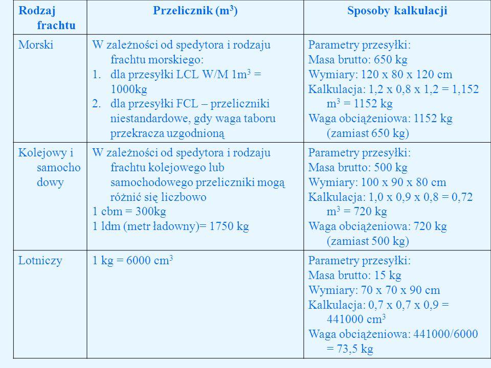 Rodzaj frachtu Przelicznik (m3) Sposoby kalkulacji. Morski. W zależności od spedytora i rodzaju frachtu morskiego: