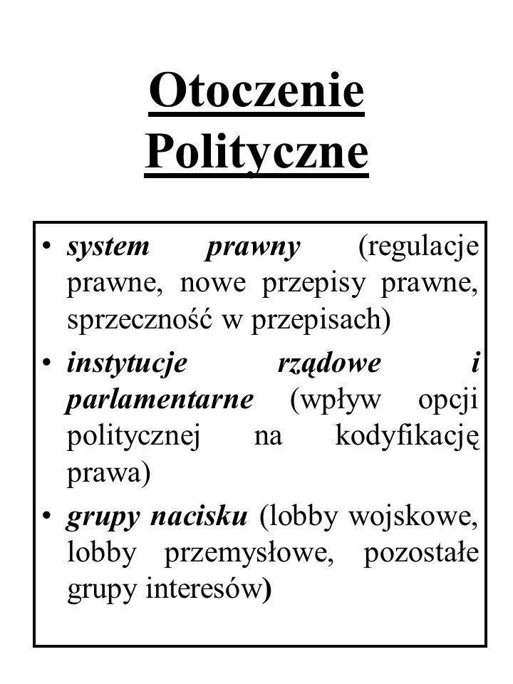 Otoczenie Polityczne system prawny (regulacje prawne, nowe przepisy prawne, sprzeczność w przepisach)