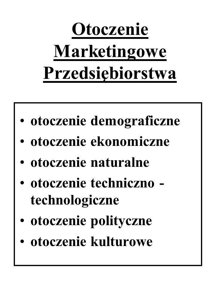 Otoczenie Marketingowe Przedsiębiorstwa