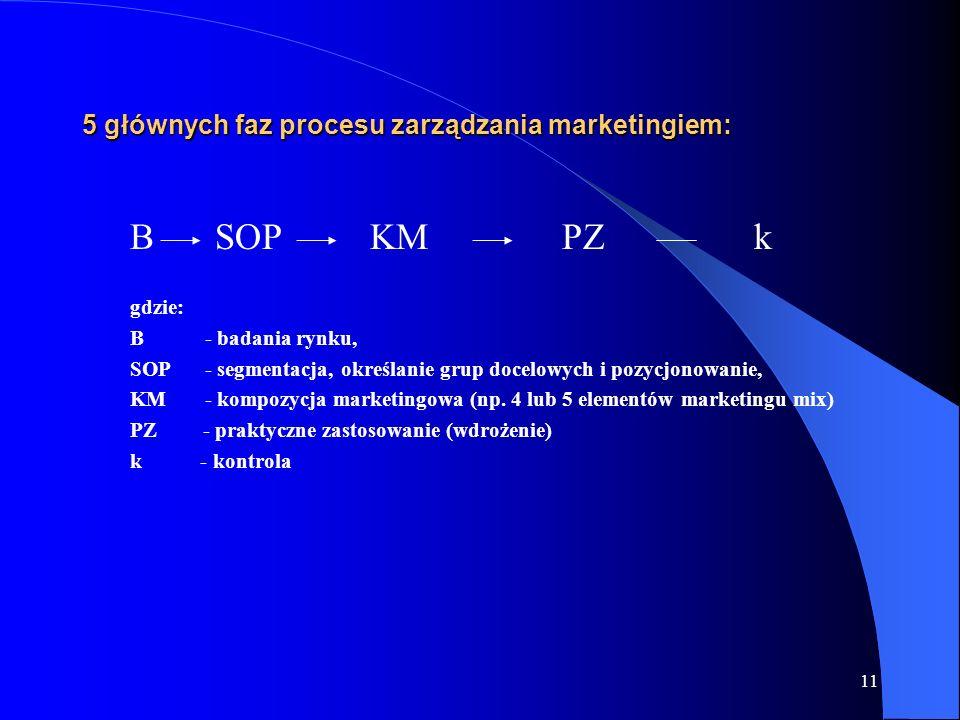 5 głównych faz procesu zarządzania marketingiem: