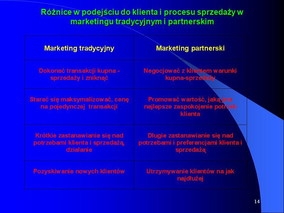 Różnice w podejściu do klienta i procesu sprzedaży w marketingu tradycyjnym i partnerskim