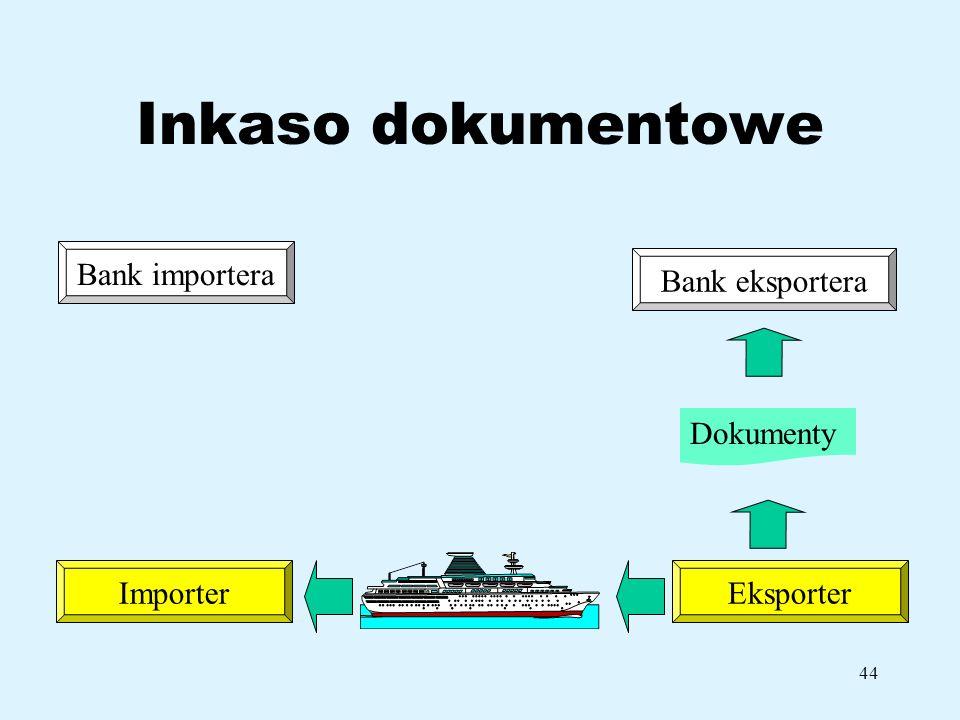 Inkaso dokumentowe Bank importera Bank eksportera Dokumenty Importer