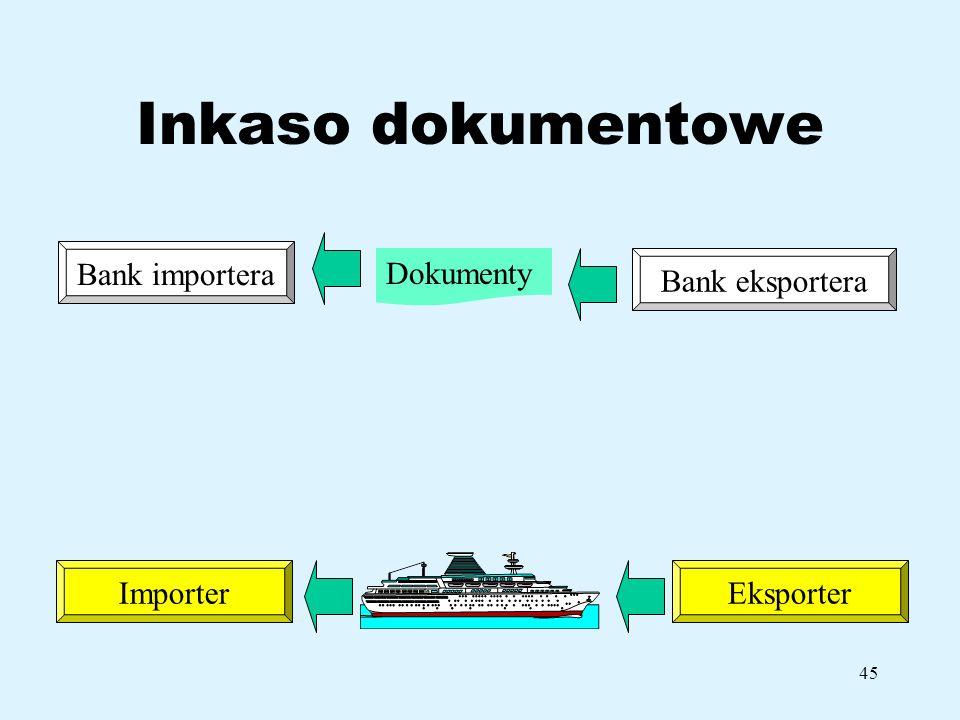 Inkaso dokumentowe Bank importera Dokumenty Bank eksportera Importer