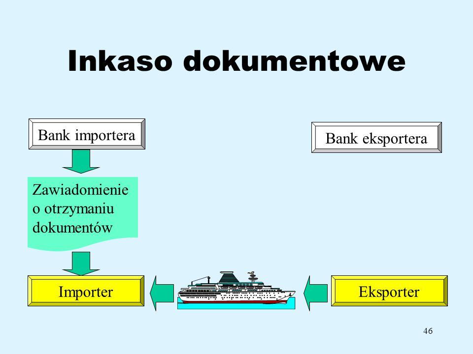 Inkaso dokumentowe Bank importera Bank eksportera