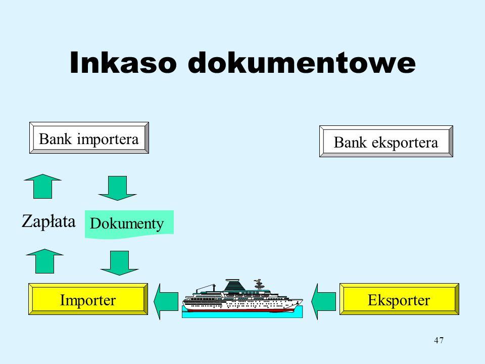 Inkaso dokumentowe Zapłata Bank importera Bank eksportera Dokumenty
