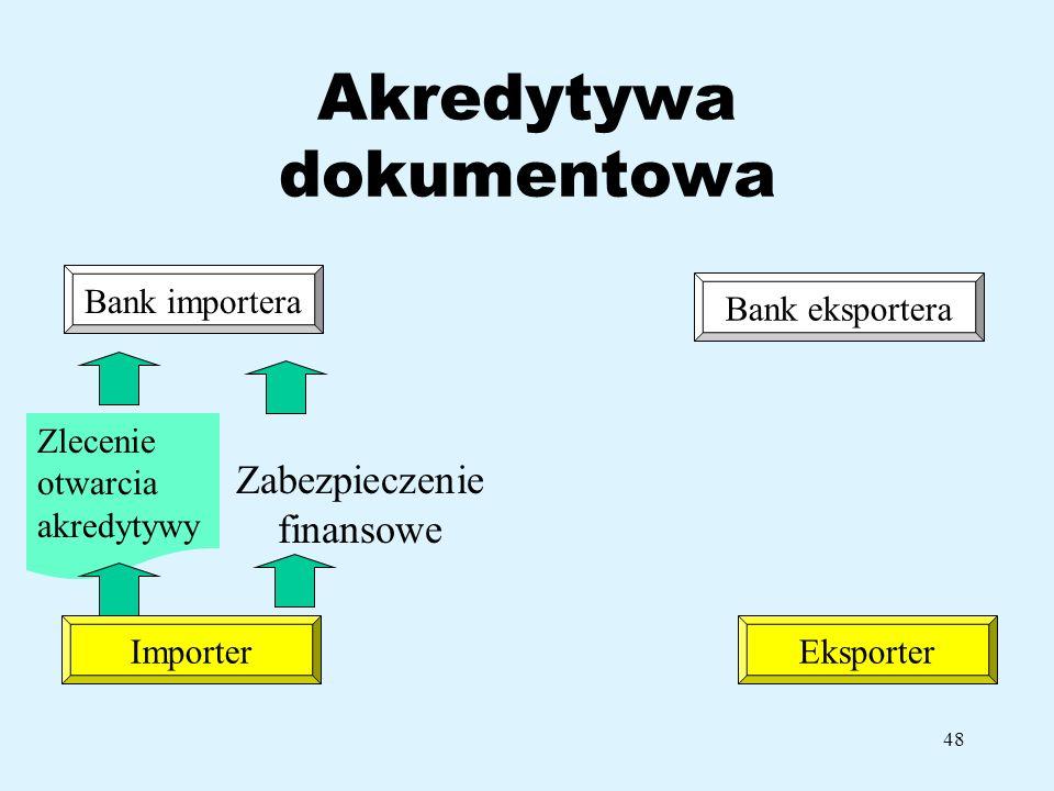 Akredytywa dokumentowa