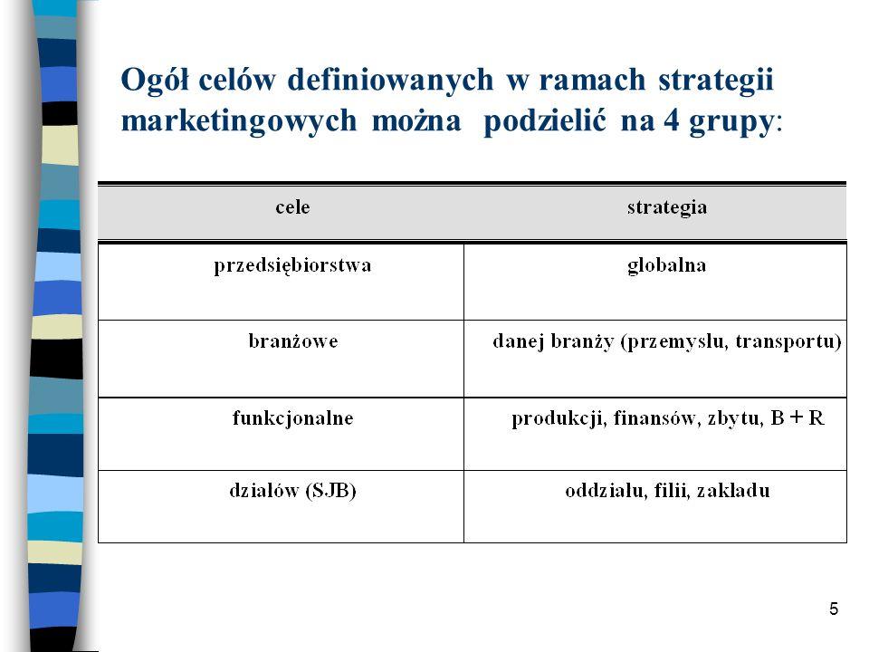 Ogół celów definiowanych w ramach strategii marketingowych można podzielić na 4 grupy: