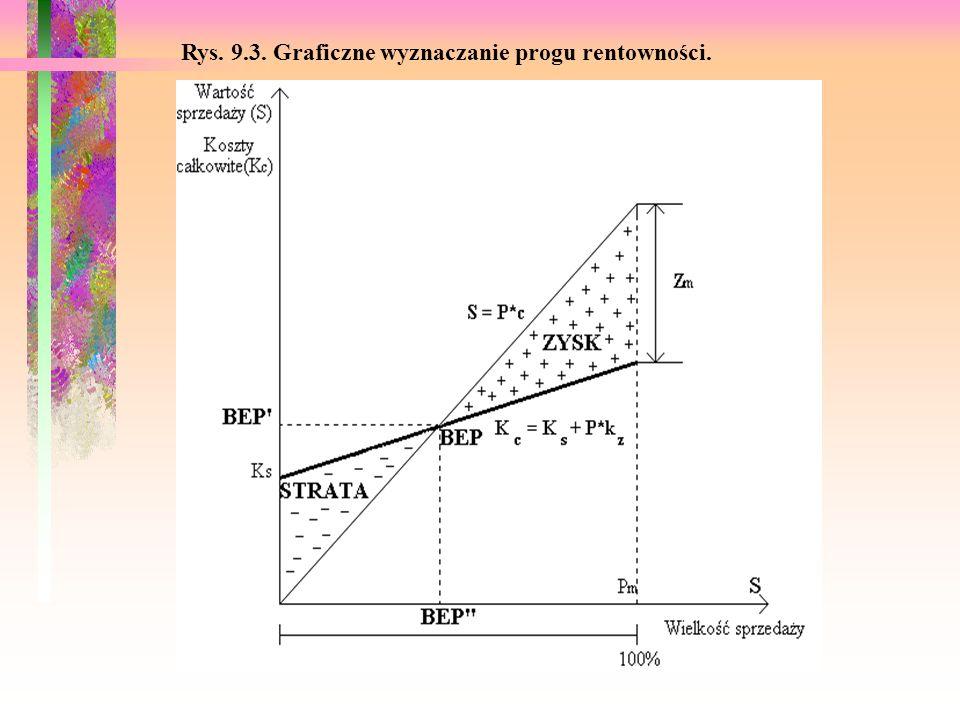 Rys. 9.3. Graficzne wyznaczanie progu rentowności.