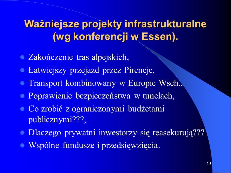 Ważniejsze projekty infrastrukturalne (wg konferencji w Essen).