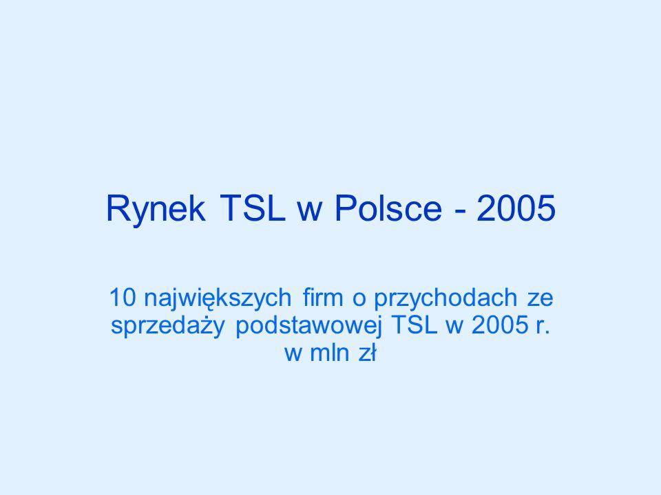 Rynek TSL w Polsce - 2005 10 największych firm o przychodach ze sprzedaży podstawowej TSL w 2005 r.