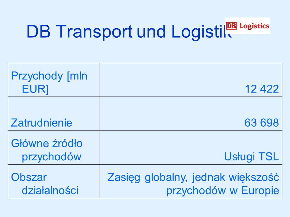 DB Transport und Logistik