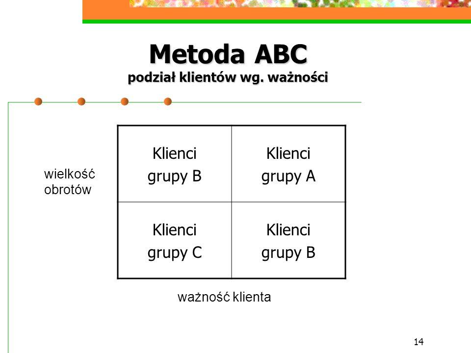 Metoda ABC podział klientów wg. ważności