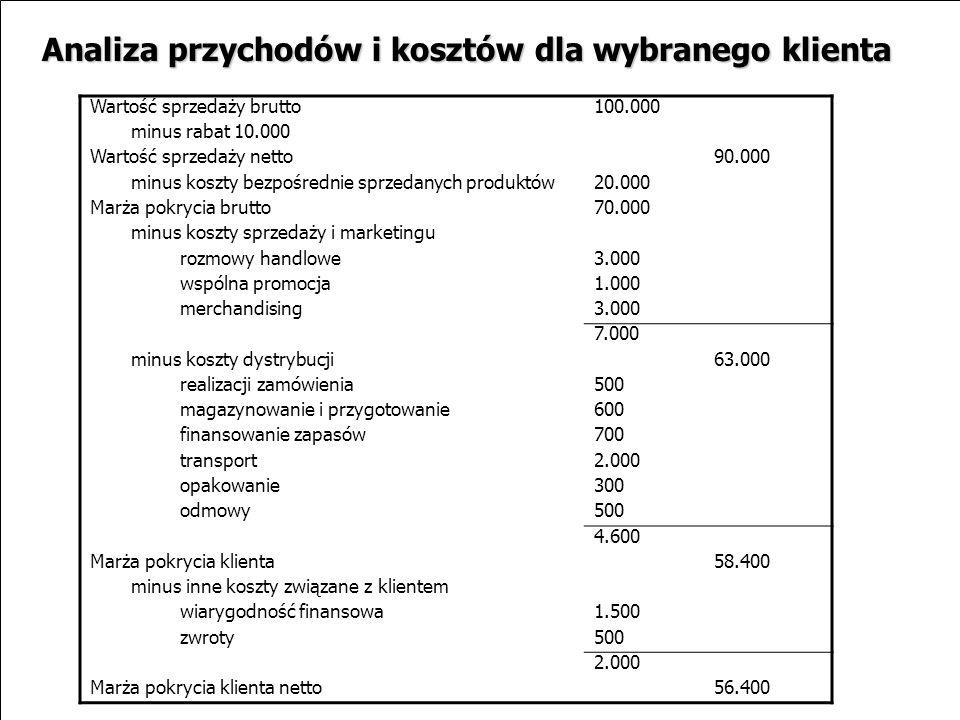 Analiza przychodów i kosztów dla wybranego klienta