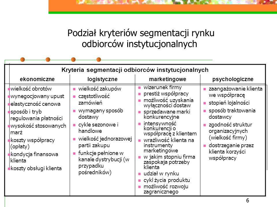 Podział kryteriów segmentacji rynku odbiorców instytucjonalnych