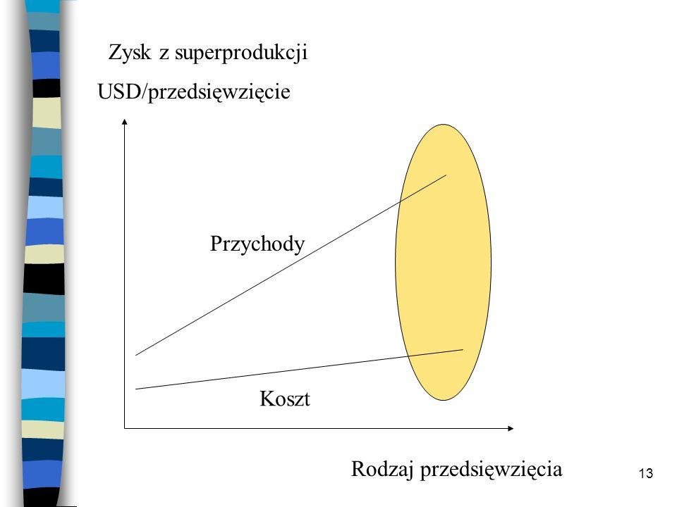 Zysk z superprodukcji USD/przedsięwzięcie Przychody Koszt Rodzaj przedsięwzięcia