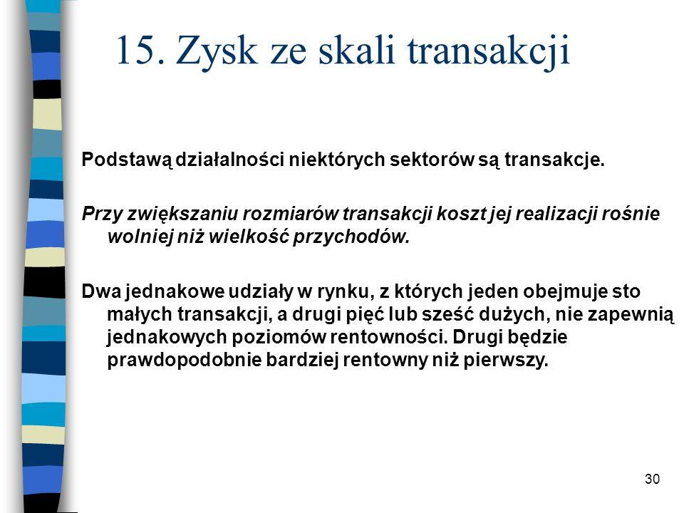 15. Zysk ze skali transakcji