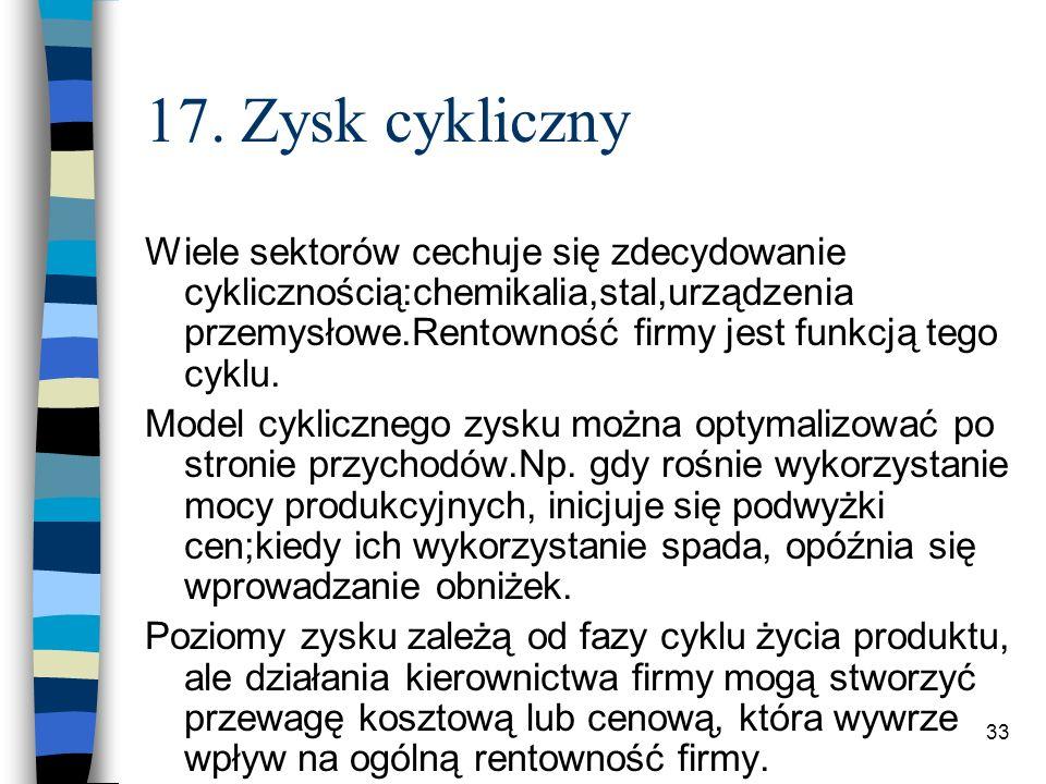 17. Zysk cykliczny