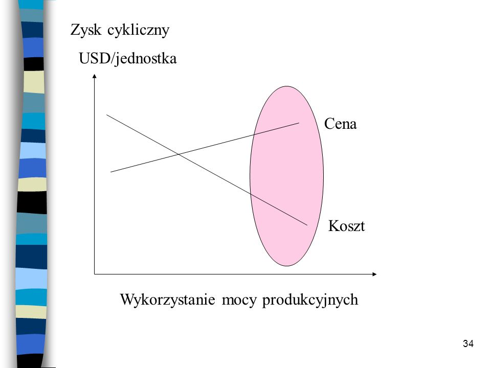 Zysk cykliczny USD/jednostka Cena Koszt Wykorzystanie mocy produkcyjnych