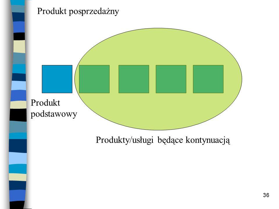 Produkt posprzedażny Produkt podstawowy Produkty/usługi będące kontynuacją
