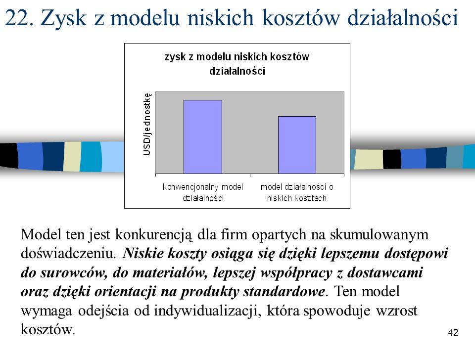 22. Zysk z modelu niskich kosztów działalności