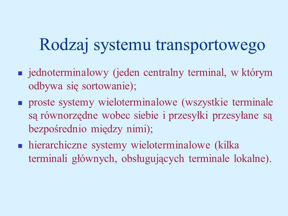 Rodzaj systemu transportowego