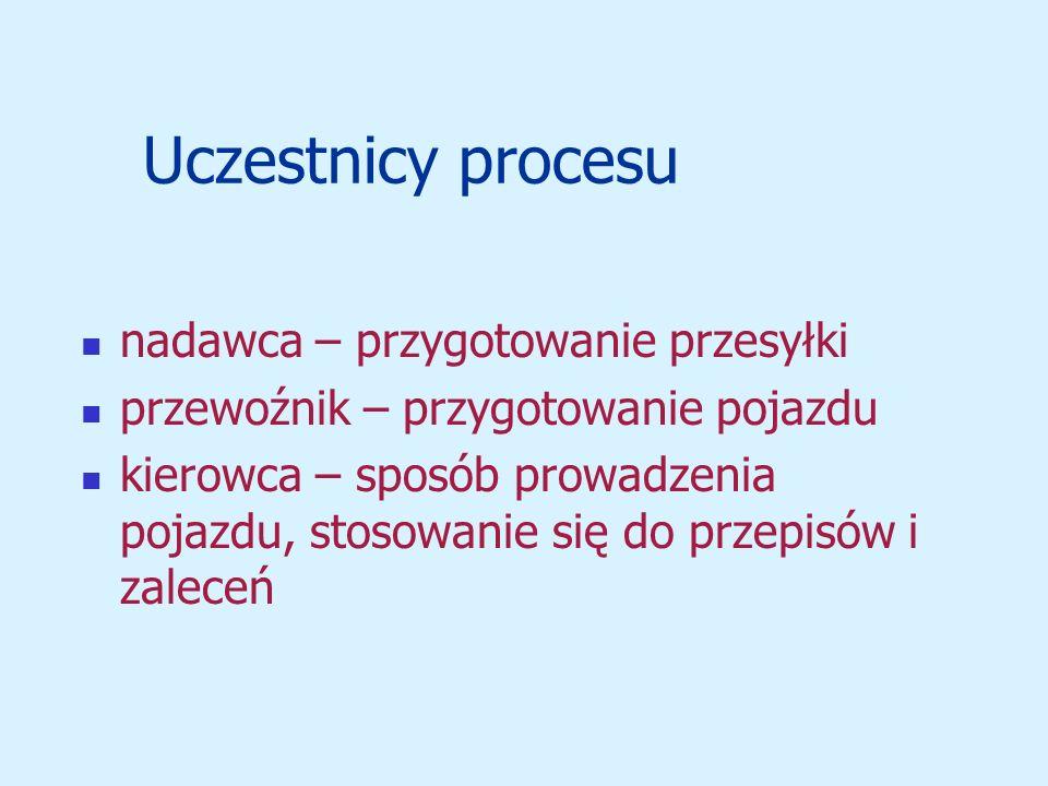 Uczestnicy procesu nadawca – przygotowanie przesyłki