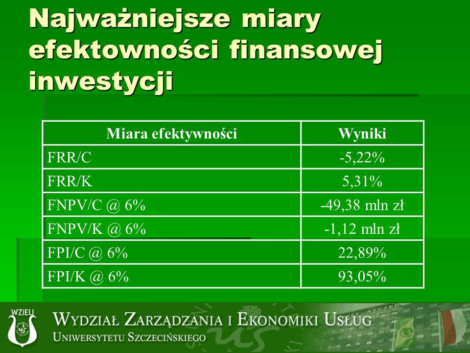 Najważniejsze miary efektowności finansowej inwestycji