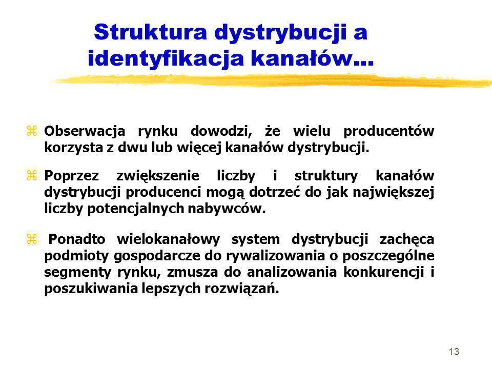 Struktura dystrybucji a identyfikacja kanałów...