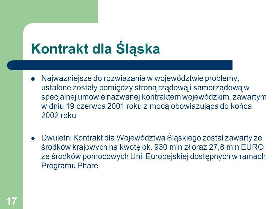 Kontrakt dla Śląska