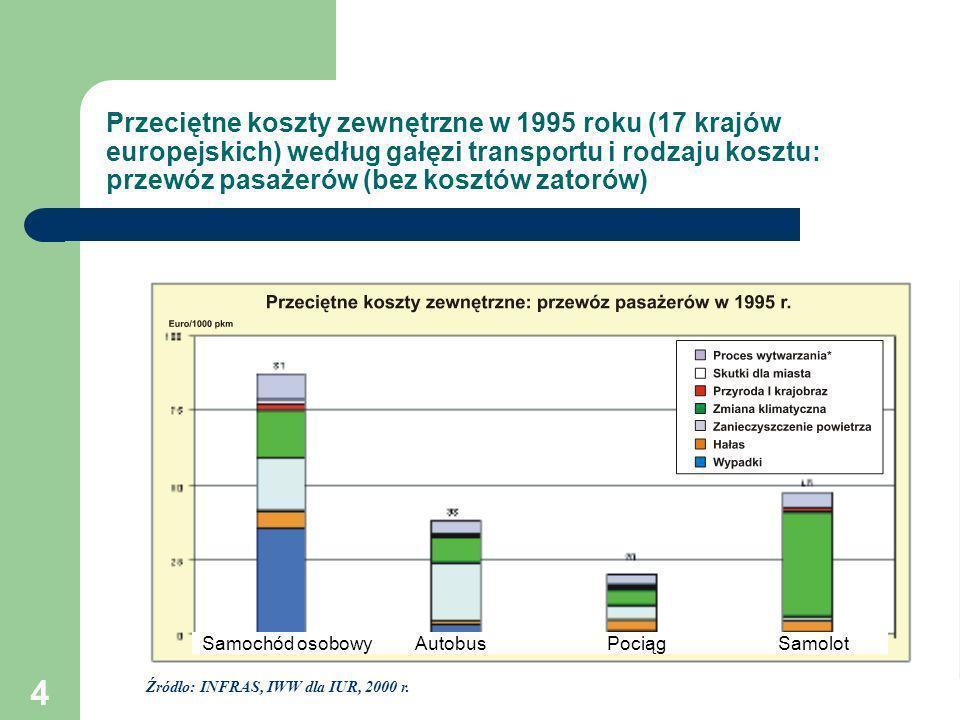 Przeciętne koszty zewnętrzne w 1995 roku (17 krajów europejskich) według gałęzi transportu i rodzaju kosztu: przewóz pasażerów (bez kosztów zatorów)
