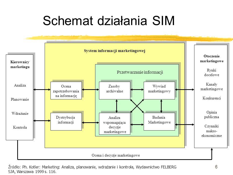 Schemat działania SIM Przetwarzanie informacji