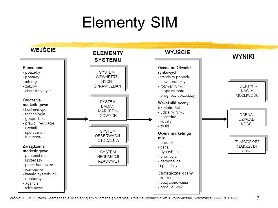 Elementy SIM WYNIKI WEJŚCIE ELEMENTY WYJŚCIE SYSTEMU Konsument