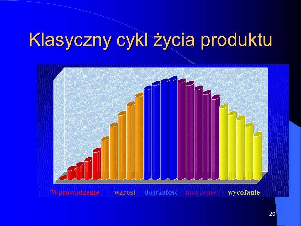 Klasyczny cykl życia produktu