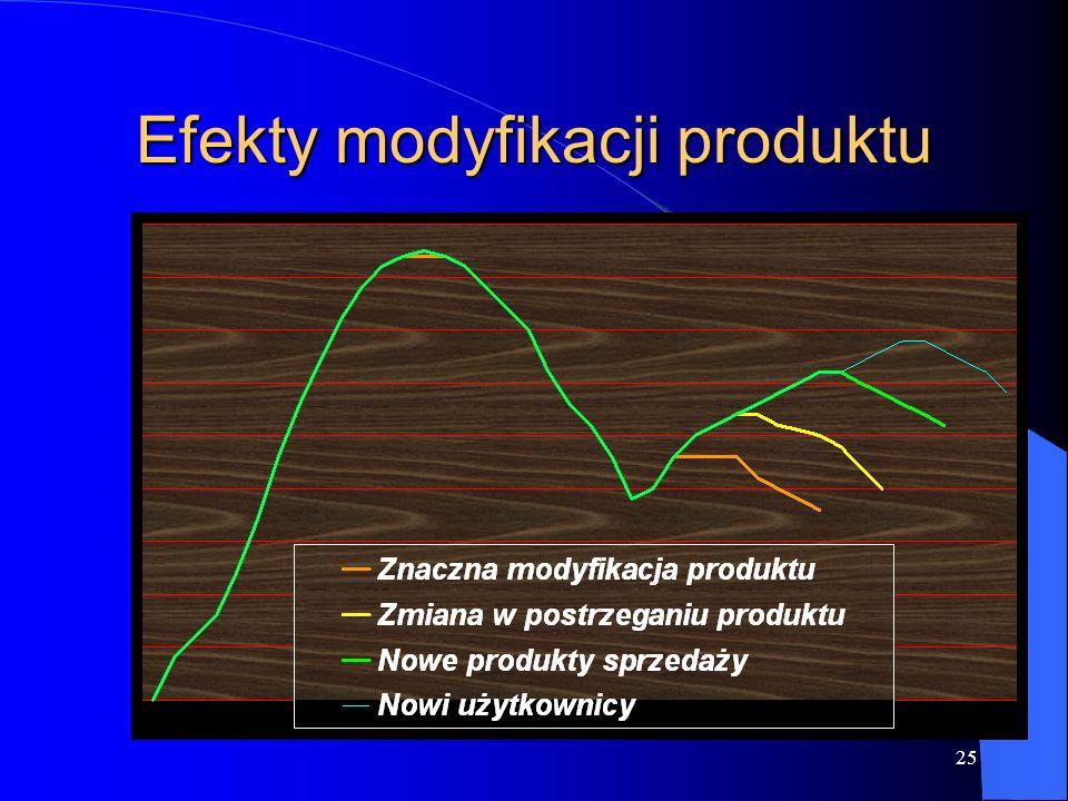 Efekty modyfikacji produktu