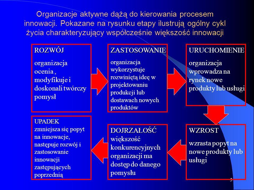 Organizacje aktywne dążą do kierowania procesem innowacji