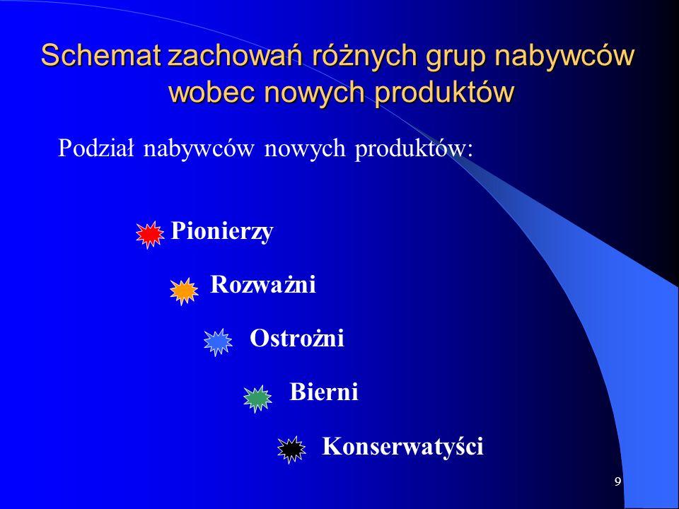 Schemat zachowań różnych grup nabywców wobec nowych produktów